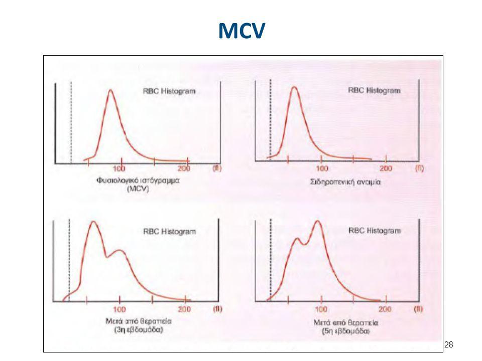 MCV 28