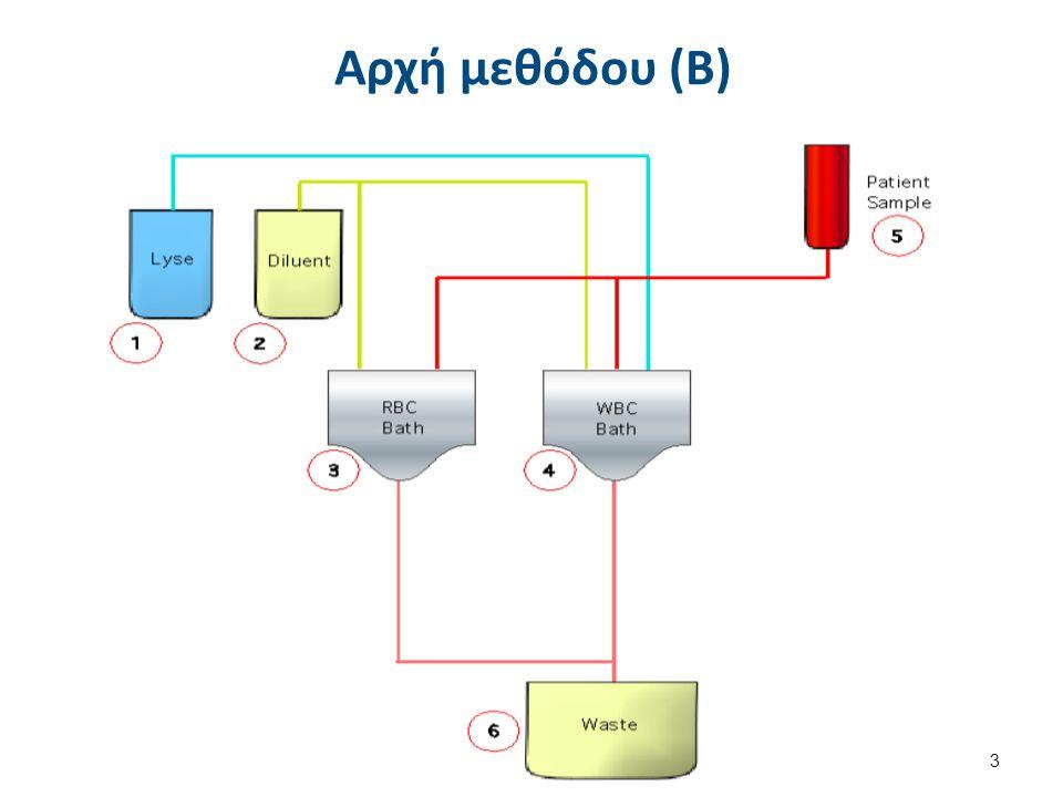 Μέση συγκέντρωση Hb στα ερυθροκύτταρα του δείγματος MCHC, Mean Corpuscular Concentration Hb / Ht = Hb / RBC x MCV Φ.Τ.32-36% Δείκτης μέτρου υποχρωμίας ερυθροκυττάρων όχι αξιόπιστος λόγω διαφορετικού τρόπου υπολογισμού στους διάφορους αναλυτές.