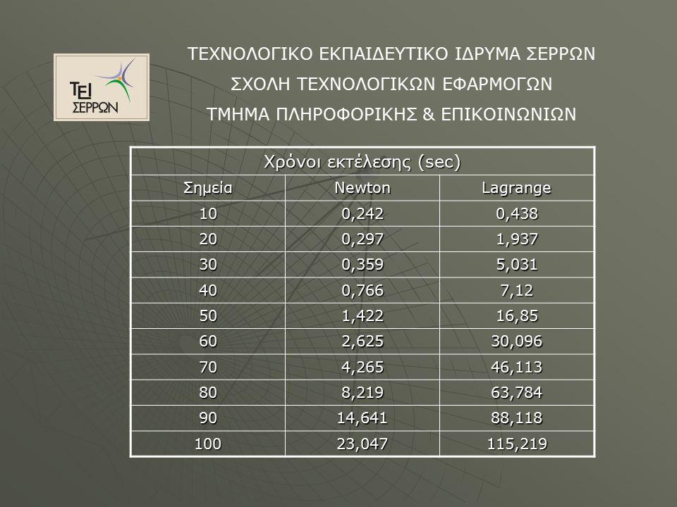 ΤΕΧΝΟΛΟΓΙΚΟ ΕΚΠΑΙΔΕΥΤΙΚΟ ΙΔΡΥΜΑ ΣΕΡΡΩΝ ΣΧΟΛΗ ΤΕΧΝΟΛΟΓΙΚΩΝ ΕΦΑΡΜΟΓΩΝ ΤΜΗΜΑ ΠΛΗΡΟΦΟΡΙΚΗΣ & ΕΠΙΚΟΙΝΩΝΙΩΝ Χρόνοι εκτέλεσης (sec) ΣημείαNewtonLagrange 101010100,2420,438 202020200,2971,937 303030300,3595,031 404040400,7667,12 505050501,42216,85 606060602,62530,096 707070704,26546,113 808080808,21963,784 9090909014,64188,118 100 23,047115,219