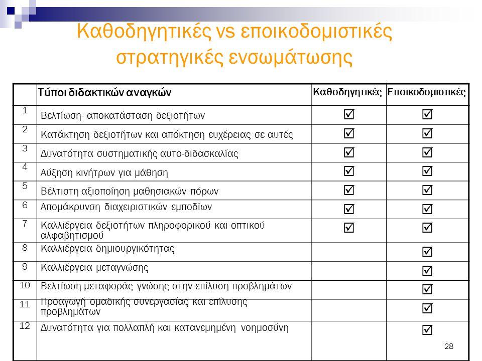 28 Καθοδηγητικές vs εποικοδομιστικές στρατηγικές ενσωμάτωσης Τύποι διδακτικών αναγκών ΚαθοδηγητικέςΕποικοδομιστικές 1  2  3  4  5  6  7 