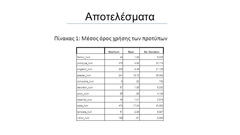 Αποτελέσματα MaximumMeanStd.