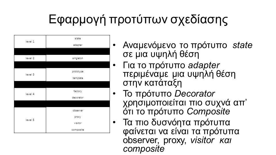 Εφαρμογή προτύπων σχεδίασης Αναμενόμενο το πρότυπο state σε μια υψηλή θέση Για το πρότυπο adapter περιμέναμε μια υψηλή θέση στην κατάταξη Το πρότυπο Decorator χρησιμοποιείται πιο συχνά απ' ότι το πρότυπο Composite Τα πιο δυσνόητα πρότυπα φαίνεται να είναι τα πρότυπα observer, proxy, visitor και composite level 1 state adapter level 2 singleton level 3 prototype template level 4 factory decorator level 5 observer proxy visitor composite
