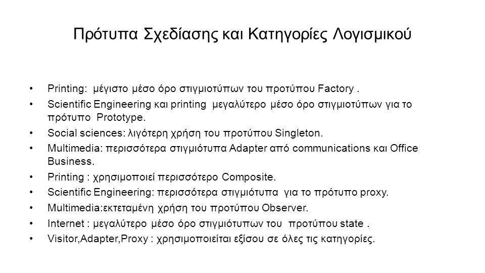 Πρότυπα Σχεδίασης και Κατηγορίες Λογισμικού Printing: μέγιστο μέσο όρο στιγμιοτύπων του προτύπου Factory.