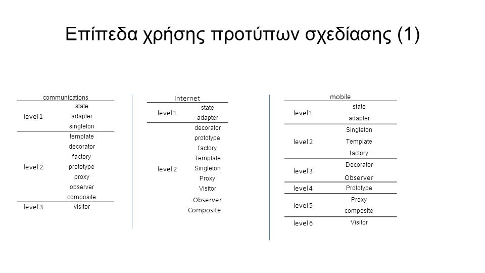 Επίπεδα χρήσης προτύπων σχεδίασης (1) communications level 1 state adapter singleton level 2 template decorator factory prototype proxy observer composite level 3 visitor Internet level 1 state adapter level 2 decorator prototype factory Template Singleton Proxy Visitor Observer Composite mobile level 1 state adapter level 2 Singleton Template factory level 3 Decorator Observer level 4 Prototype level 5 Proxy composite level 6 Visitor