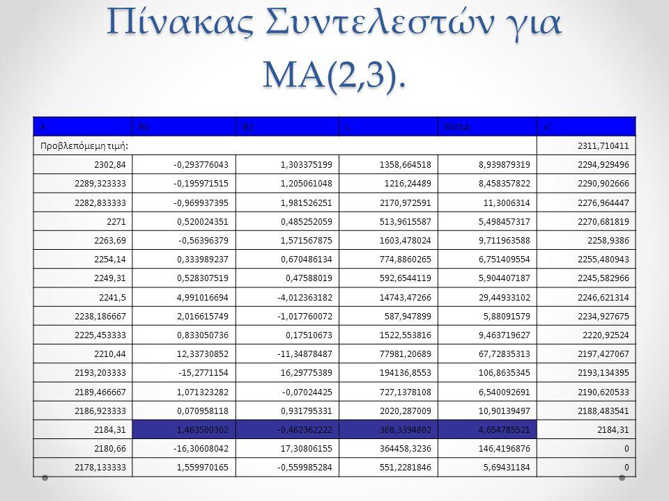 Πίνακας Συντελεστών για ΜΑ(2,3).