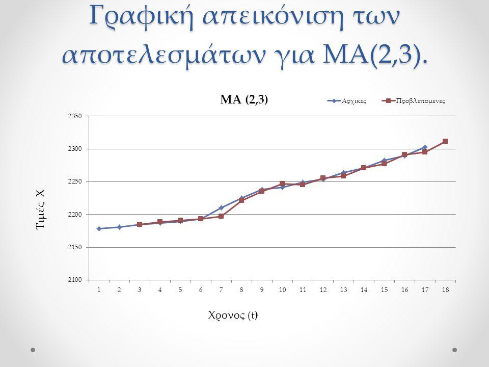Γραφική απεικόνιση των αποτελεσμάτων για ΜΑ(2,3).