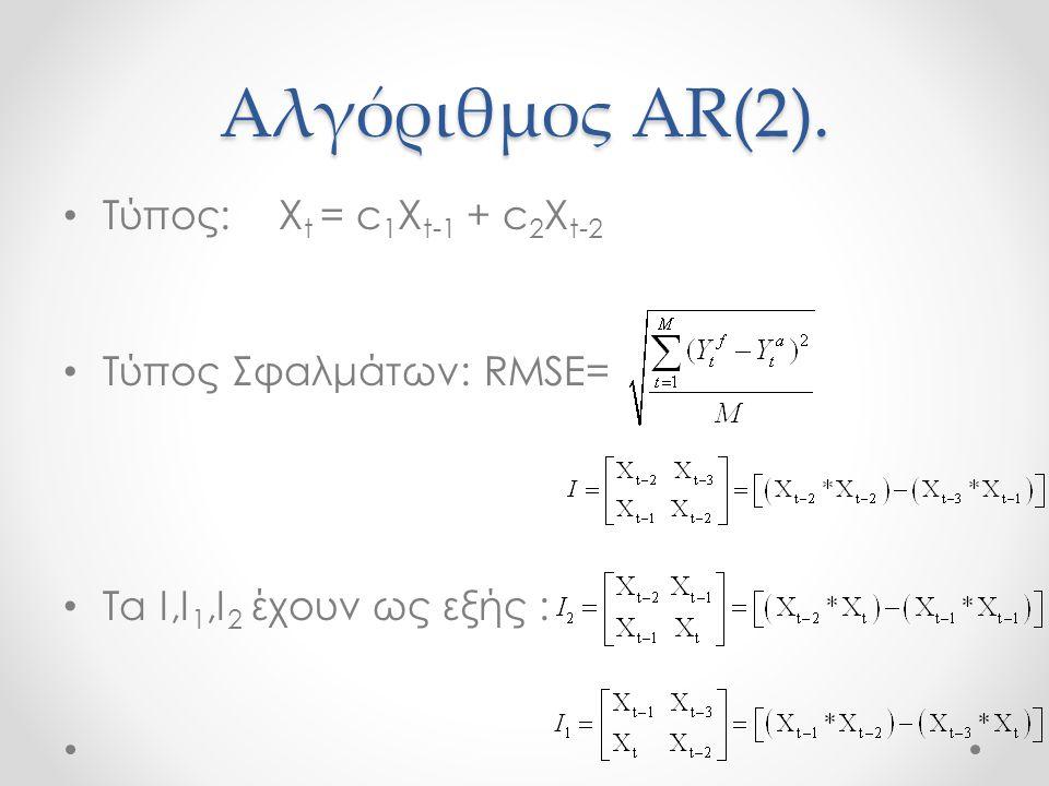 Πίνακας Συντελεστών για AR.
