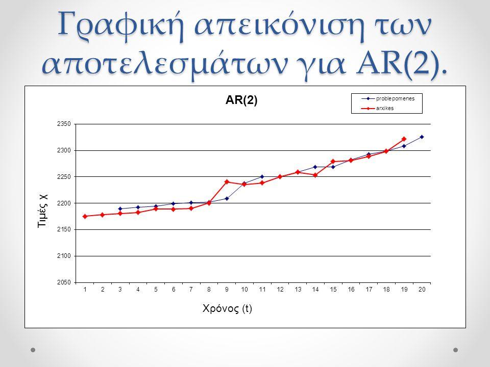 Γραφική απεικόνιση των αποτελεσμάτων για ΑR(2).