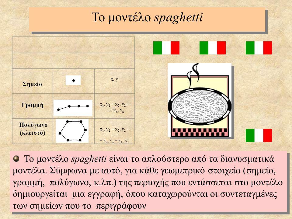 15 Το μοντέλο spaghetti Σημείο x, y Γραμμή x 1, y 1 – x 2, y 2 – …– x n, y n Πολύγωνο (κλειστό) x 1, y 1 – x 2, y 2 – …– – x n, y n – x 1, y 1 Το μοντ