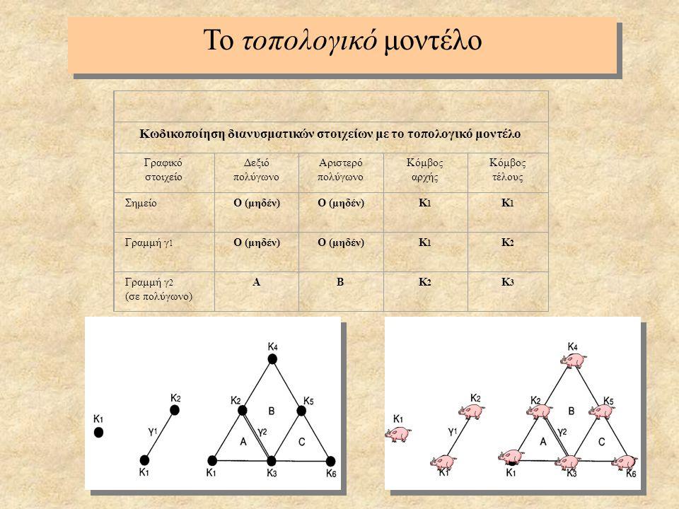20 Κωδικοποίηση διανυσματικών στοιχείων με το τοπολογικό μοντέλο Γραφικό στοιχείο Δεξιό πολύγωνο Αριστερό πολύγωνο Κόμβος αρχής Κόμβος τέλους Σημείο Ο