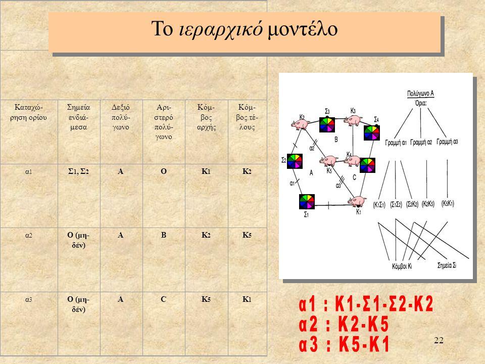 22 Καταχώ- ρηση ορίου Σημεία ενδιά- μεσα Δεξιό πολύ- γωνο Αρι- στερό πολύ- γωνο Κόμ- βος αρχής Κόμ- βος τέ- λους α1 α1 Σ 1, Σ 2 ΑΟΚ1Κ1 Κ2Κ2 α2 α2 Ο (μ