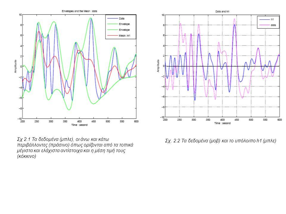 Σχ 2.1 Τα δεδομένα (μπλε), οι άνω και κάτω περιβάλλοντες (πράσινο) όπως ορίζονται από τα τοπικά μέγιστα και ελάχιστα αντίστοιχα και η μέση τιμή τους (