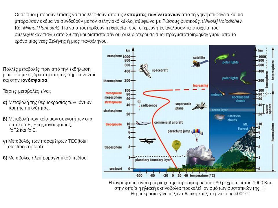 Οι σεισμοί μπορούν επίσης να προβλεφθούν από τις εκπομπές των νετρονίων από τη γήινη επιφάνεια και θα μπορούσαν ακόμα να συνδεθούν με τον σεληνιακό κύ