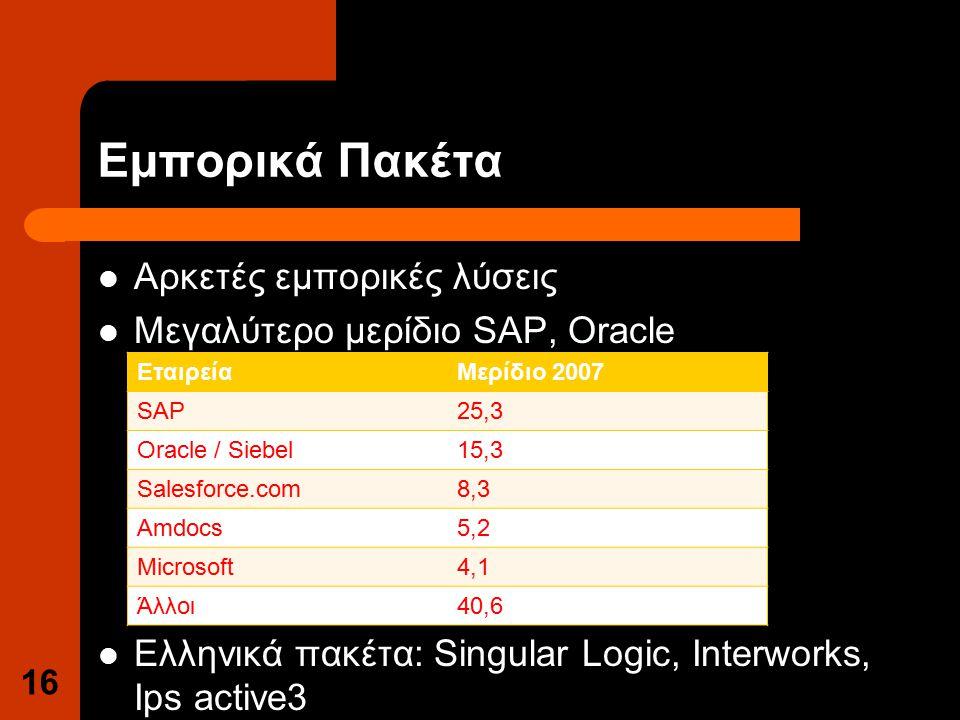 Εμπορικά Πακέτα Αρκετές εμπορικές λύσεις Μεγαλύτερο μερίδιο SAP, Oracle Ελληνικά πακέτα: Singular Logic, Interworks, Ips active3 16 ΕταιρείαΜερίδιο 2007 SAP25,3 Oracle / Siebel15,3 Salesforce.com8,3 Amdocs5,2 Microsoft4,1 Άλλοι40,6