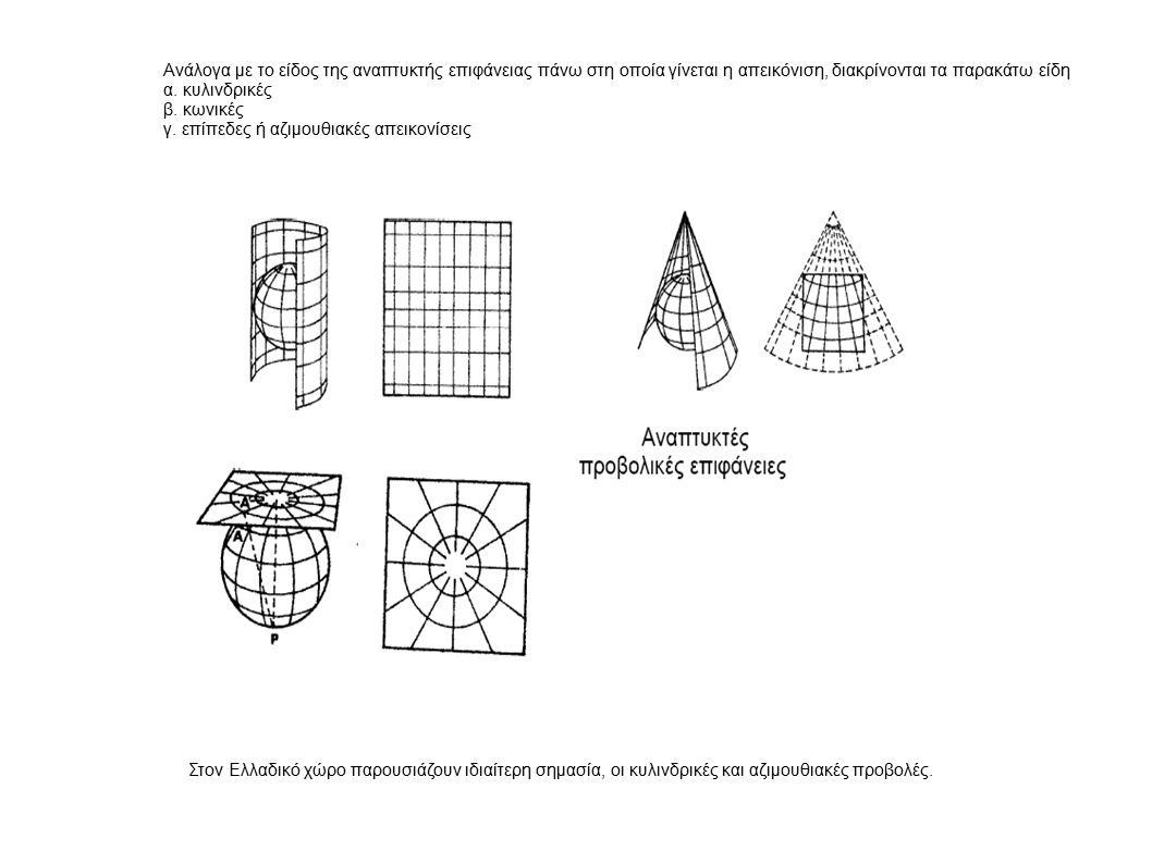 Ανάλογα με το είδος της αναπτυκτής επιφάνειας πάνω στη οποία γίνεται η απεικόνιση, διακρίνονται τα παρακάτω είδη α. κυλινδρικές β. κωνικές γ. επίπεδες