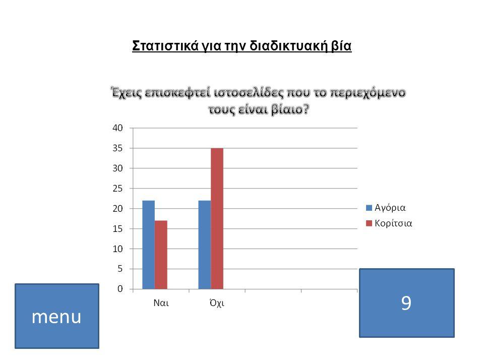 Στατιστικά για την διαδικτυακή βία 9 menu
