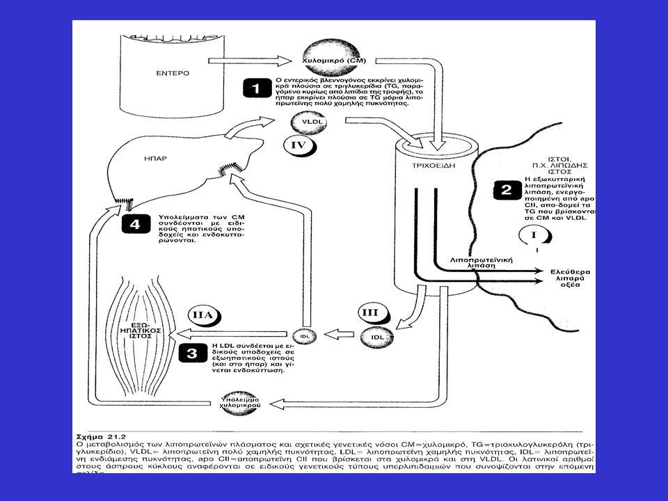 Αντιϋπελιπιδαιμικά Φάρμακα ελάττωση παραγωγής λιποπρωτεϊνών αύξηση καταβολισμού λιποπρωτεϊνών αύξηση απομάκρυνσης χοληστερόλης καθυστέρηση ανάπτυξης αθηροσκληρυντικής πλάκας  Στόχος φαρμάκων: Αντιμετώπιση προβλήματος αυξημένων λιπιδίων του ορού μαζί με συμπληρωματικές στρατηγικές.