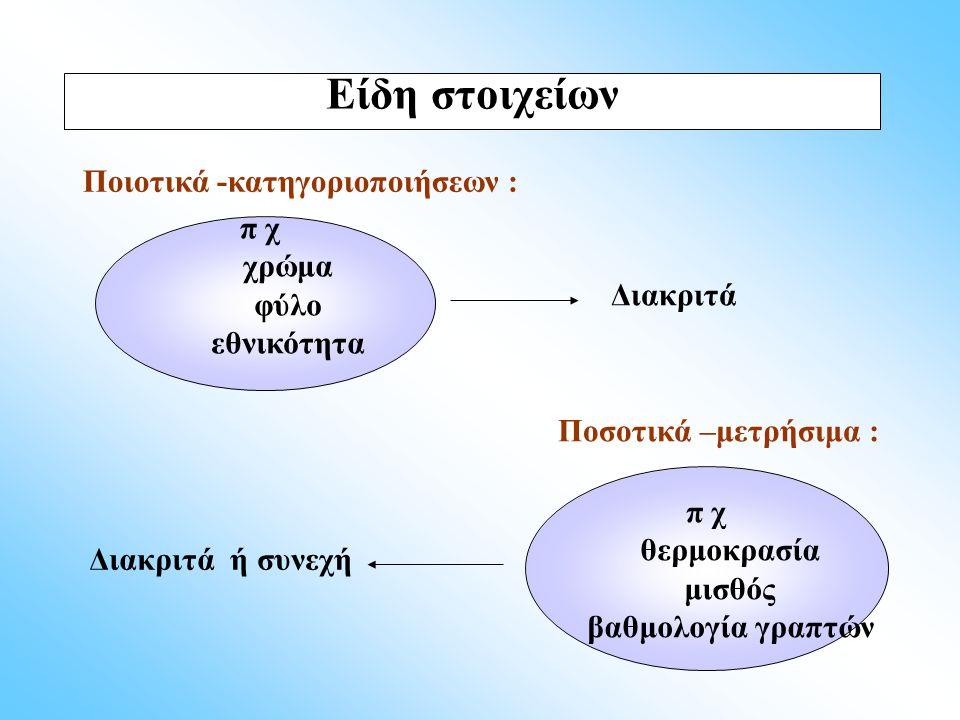 Ποιοτική κλίμακα ονομαστική ( Nominal ) ομάδες ή κατηγορίες, κατατάξεις - φύλο, θρησκεία Ποιοτική κλίμακα κατάταξης ( Ordinal ) σειρά προτεραιότητας, ποιοτική διαβάθμιση Ποσοτική κλίμακα διαστημάτων είναι αριθμητικά μετρήσιμες, διατάξιμες, καθώς και η διαφορά τους - θερμοκρασίες, βαθμός πτυχίου Ποσοτική κλίμακα αναλογική η αριθμητική σειρά και η διαφορά μεταξύ τους είναι καθορισμένη και ο λόγος των τιμών τους δίνει σημαντικές πληροφορίες - βάρος, ύψος, μισθοί Κλίμακες