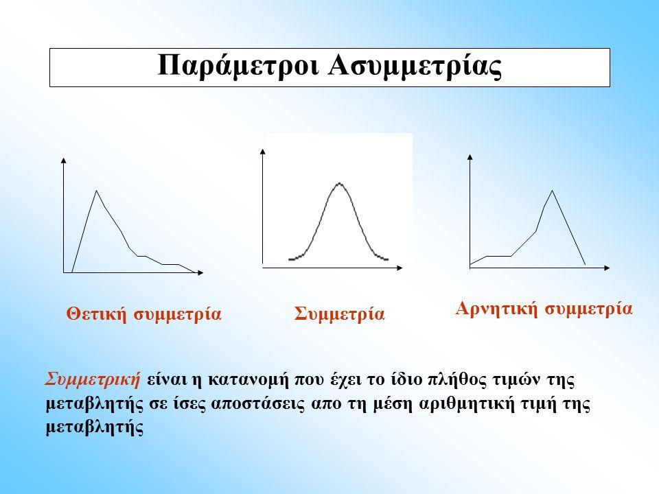 Θετική συμμετρία Αρνητική συμμετρία Συμμετρία Παράμετροι Ασυμμετρίας Συμμετρική είναι η κατανομή που έχει το ίδιο πλήθος τιμών της μεταβλητής σε ίσες