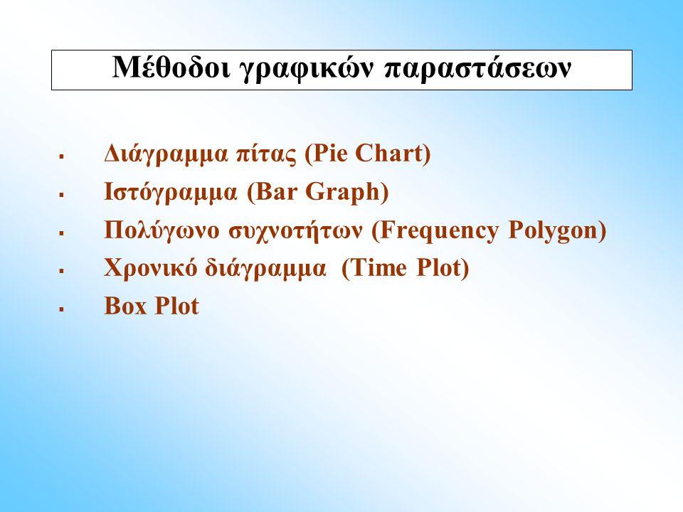  Διάγραμμα πίτας (Pie Chart)  Ιστόγραμμα (Bar Graph)  Πολύγωνο συχνοτήτων (Frequency Polygon)  Χρονικό διάγραμμα (Time Plot)  Box Plot Μέθοδοι γρ