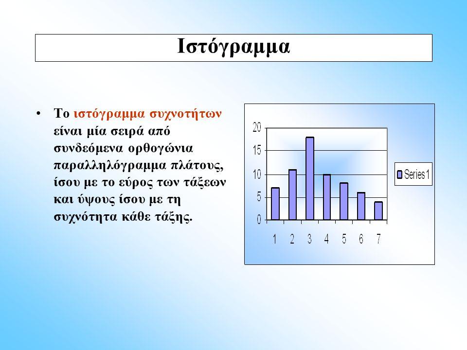 Το ιστόγραμμα συχνοτήτων είναι μία σειρά από συνδεόμενα ορθογώνια παραλληλόγραμμα πλάτους, ίσου με το εύρος των τάξεων και ύψους ίσου με τη συχνότητα