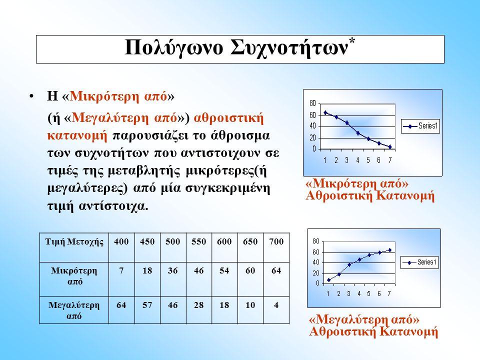 Η «Μικρότερη από» (ή «Μεγαλύτερη από») αθροιστική κατανομή παρουσιάζει το άθροισμα των συχνοτήτων που αντιστοιχουν σε τιμές της μεταβλητής μικρότερες(