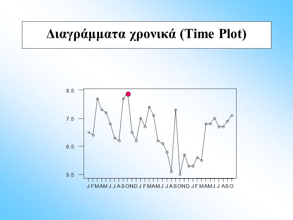 OSAJJMAMFJDNOSAJJMAMFJDNOSAJJMAMFJ 8.5 7.5 6.5 5.5 Διαγράμματα χρονικά (Time Plot)