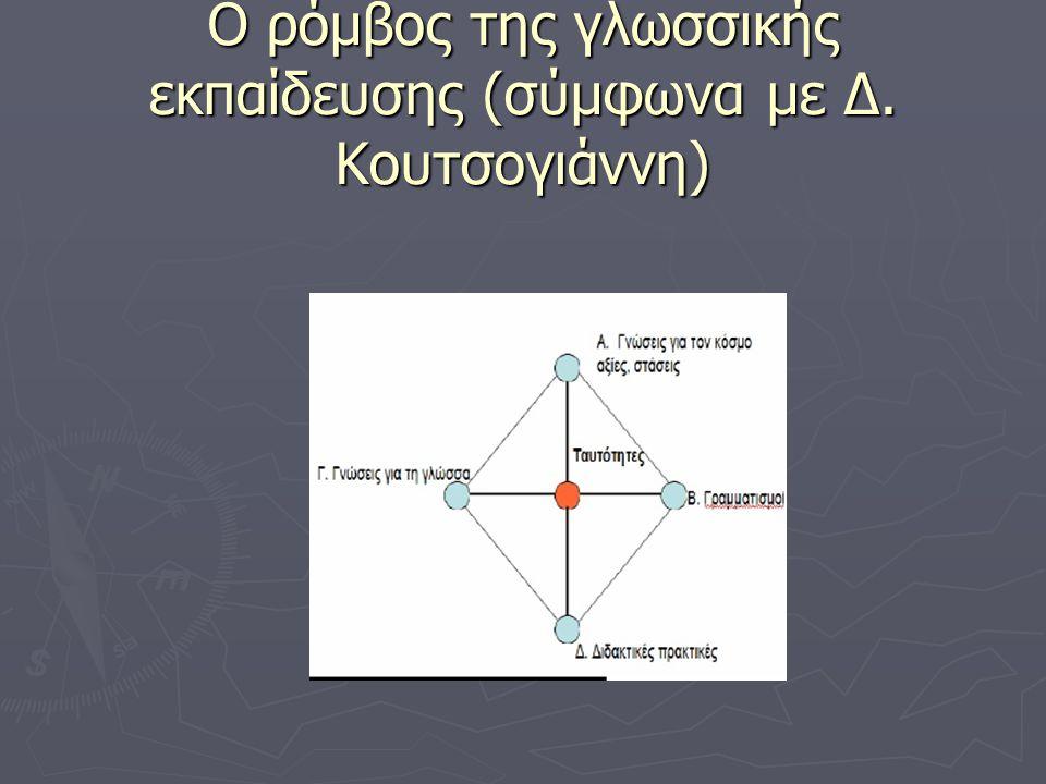 Ο ρόμβος της γλωσσικής εκπαίδευσης (σύμφωνα με Δ. Κουτσογιάννη)