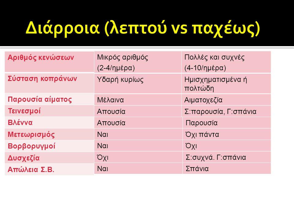 ΚΛΙΝΙΚΑ ΕΥΡΗΜΑΤΑΕΡΓΑΣΤΗΡΙΑΚΑ ΕΥΡΗΜΑΤΑ  Λεμφοπενία (61%)  Πανλευκοπενία (35%)  Υπολευκωματιναιμία (32%)  Υπογλυκαιμία (26%)  ↑ Ηπατικών ενζύμων (10%)  Υποκαλιαιμία (9%)  Προνεφρική αζωθαιμία (5%)  Ανορεξία (71.3%)  Κατάπτωση/Λήθαργος (71.3%)  Διάρροια (69.1%)  Έμετος (66%)  Αφυδάτωση (63.8%)  Πυρετός (33%)  Παράταση ΧΕΤ (33%)  Κολικός (19.1%)  Υποθερμία (4%)
