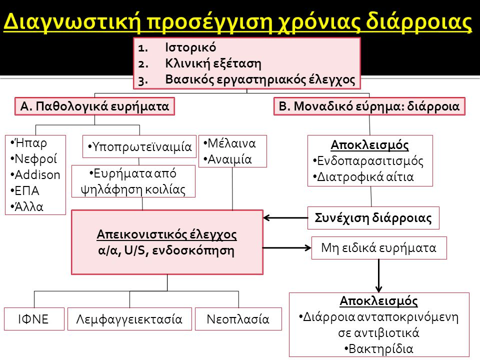  Χρόνια διάρροια (υδαρή ή ημισχηματισμένα)  Διάταση κοιλιακής κοιλότητας (ασκίτης)  Αναπνευστική δυσχέρεια (υδροθώρακας)  Υποδόρια οιδήματα  Απώλεια Σ.Β.