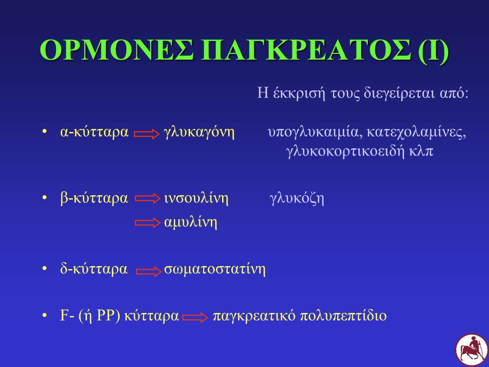 ΟΡΜΟΝΕΣ ΠΑΓΚΡΕΑΤΟΣ (Ι) α-κύτταρα γλυκαγόνη υπογλυκαιμία, κατεχολαμίνες, γλυκοκορτικοειδή κλπ β-κύτταρα ινσουλίνη γλυκόζη αμυλίνη δ-κύτταρα σωματοστατί