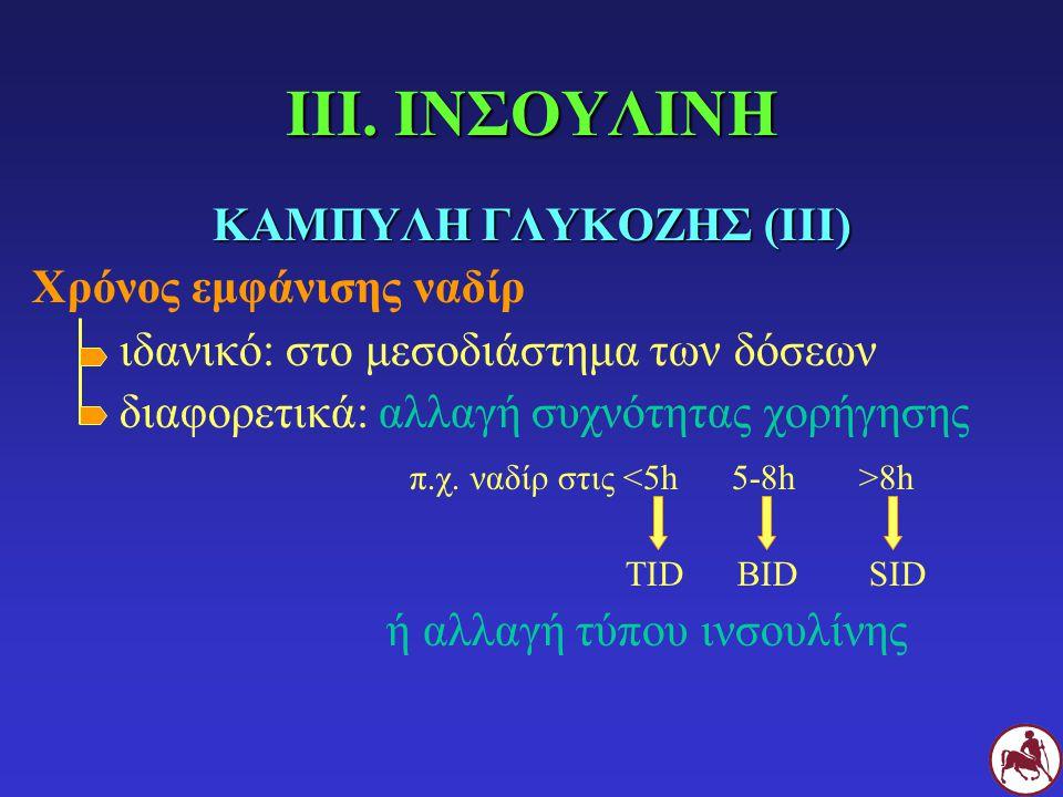 ΚΑΜΠΥΛΗ ΓΛΥΚΟΖΗΣ (ΙΙΙ) Χρόνος εμφάνισης ναδίρ ιδανικό: στο μεσοδιάστημα των δόσεων διαφορετικά: αλλαγή συχνότητας χορήγησης π.χ. ναδίρ στις 8h TID BID