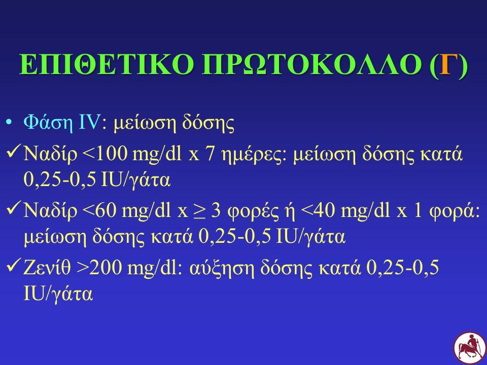 ΕΠΙΘΕΤΙΚΟ ΠΡΩΤΟΚΟΛΛΟ (Γ) Φάση IV: μείωση δόσης Ναδίρ <100 mg/dl x 7 ημέρες: μείωση δόσης κατά 0,25-0,5 IU/γάτα Ναδίρ <60 mg/dl x ≥ 3 φορές ή <40 mg/dl