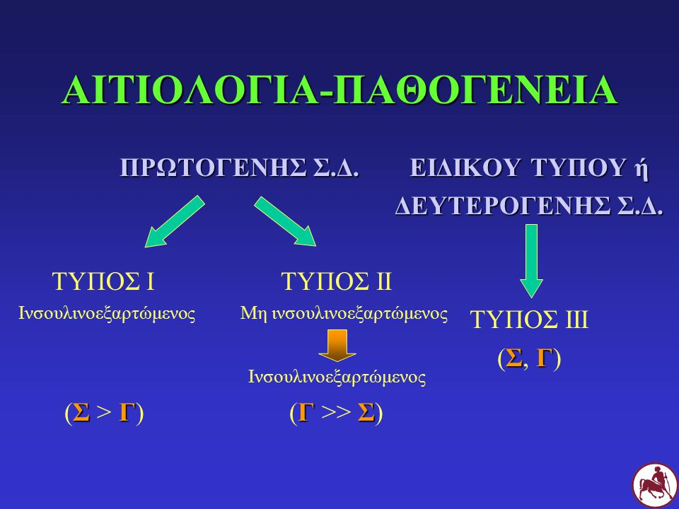 ΚΛΙΝΙΚΗ ΕΙΚΟΝΑ (Ι) Προοδευτική εμφάνιση-εξέλιξη Πολυουρία (υπεργλυκαιμία οσμωτική διούρηση) Πολυδιψία (αντισταθμιστική) Πολυφαγία ( ενδοκυτταρική συγκέντρωση γλυκόζης στο κέντρο του κορεσμού στον υποθάλαμοόρεξη) Απώλεια Σ.Β.