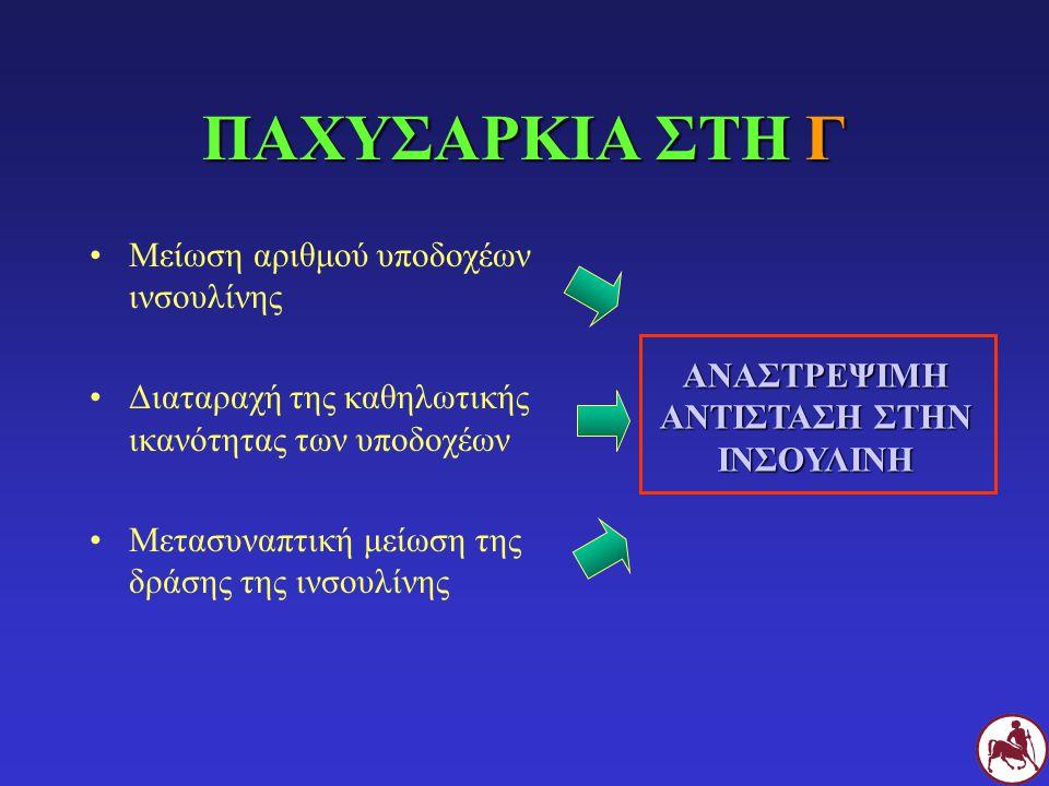 ΚΛΙΝΙΚΗ ΕΙΚΟΝΑ (ΙΙΙ) ΓΣΠεριφερική πολυνευροπάθεια (Γ > Σ) Οπίσθια άκρα >> πρόσθια άκρα Μυοπάθεια Εύκολη κόπωση, μειωμένη κινητική δραστηριότητα Ξανθώματα Αθηροσκλύρηνση (λόγω υπερχολοστερολαιμίας)