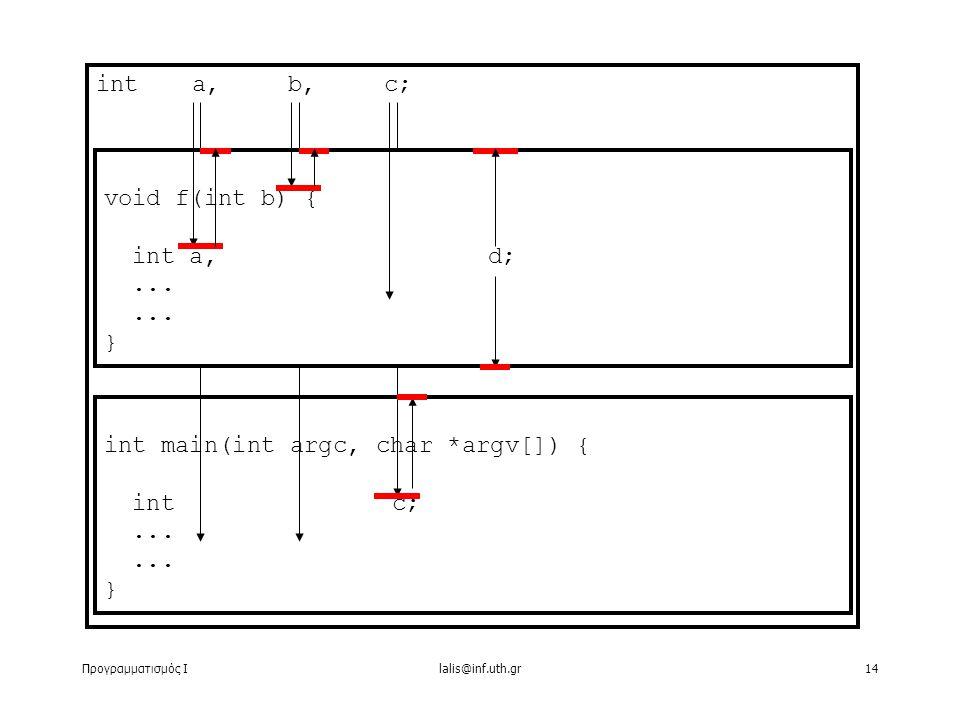 Προγραμματισμός Ιlalis@inf.uth.gr14 int a,b,c; int main(int argc, char *argv[]) { int c;...