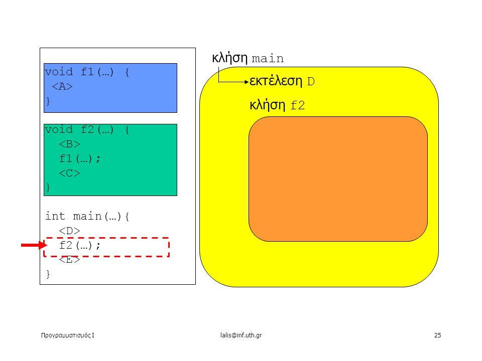 Προγραμματισμός Ιlalis@inf.uth.gr25 void f1(…) { } void f2(…) { f1(…); } int main(…){ f2(…); } κλήση main εκτέλεση D κλήση f2