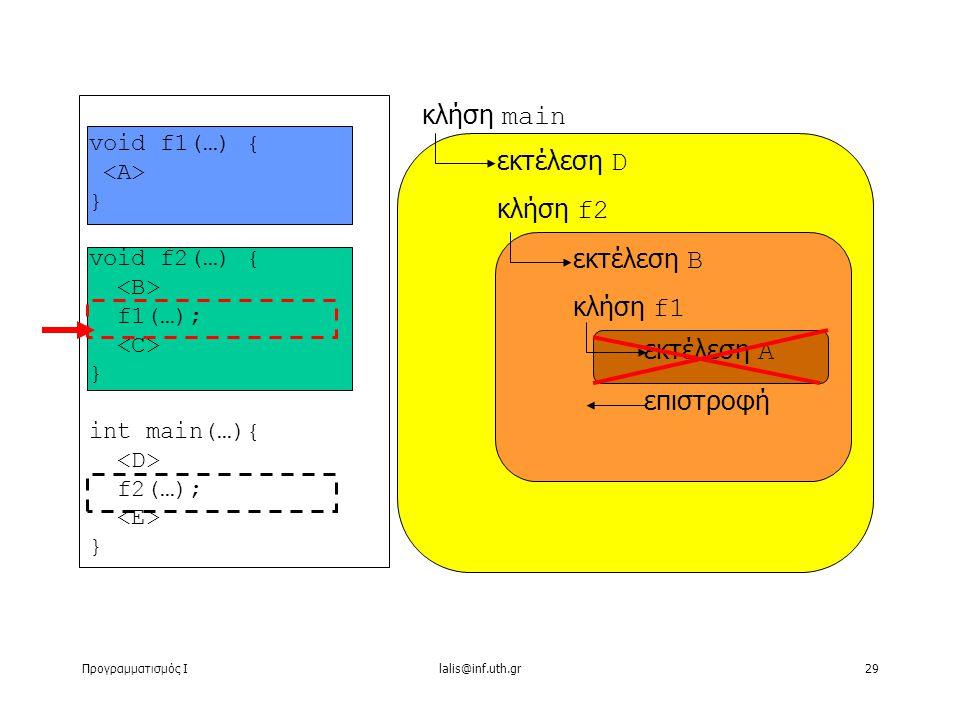 Προγραμματισμός Ιlalis@inf.uth.gr29 void f1(…) { } void f2(…) { f1(…); } int main(…){ f2(…); } κλήση main εκτέλεση D κλήση f2 εκτέλεση B κλήση f1 εκτέλεση A επιστροφή