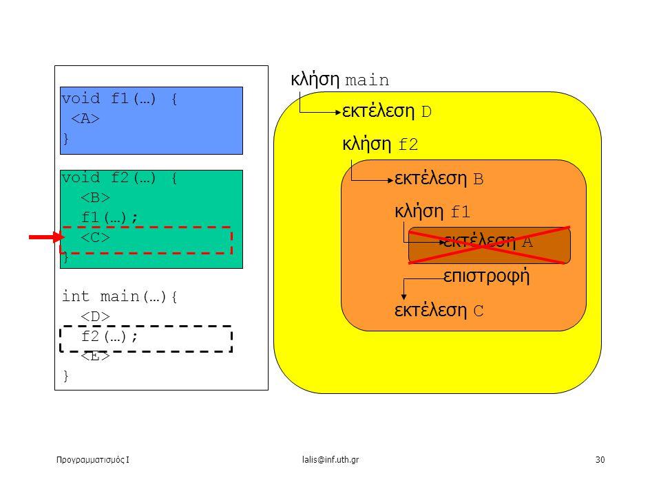 Προγραμματισμός Ιlalis@inf.uth.gr30 void f1(…) { } void f2(…) { f1(…); } int main(…){ f2(…); } κλήση main εκτέλεση D κλήση f2 εκτέλεση B κλήση f1 εκτέλεση C εκτέλεση A επιστροφή