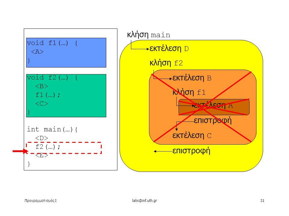 Προγραμματισμός Ιlalis@inf.uth.gr31 void f1(…) { } void f2(…) { f1(…); } int main(…){ f2(…); } κλήση main εκτέλεση D κλήση f2 εκτέλεση B κλήση f1 εκτέλεση C επιστροφή εκτέλεση A επιστροφή