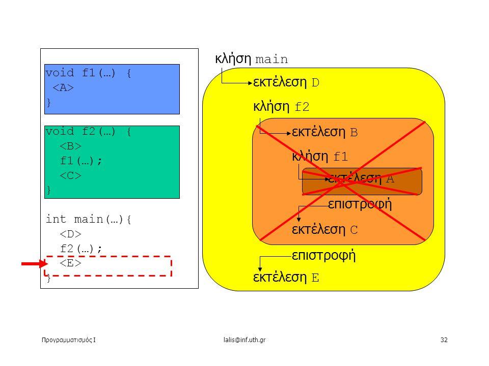 Προγραμματισμός Ιlalis@inf.uth.gr32 void f1(…) { } void f2(…) { f1(…); } int main(…){ f2(…); } κλήση main εκτέλεση D κλήση f2 εκτέλεση Ε εκτέλεση B κλήση f1 εκτέλεση C επιστροφή εκτέλεση A επιστροφή