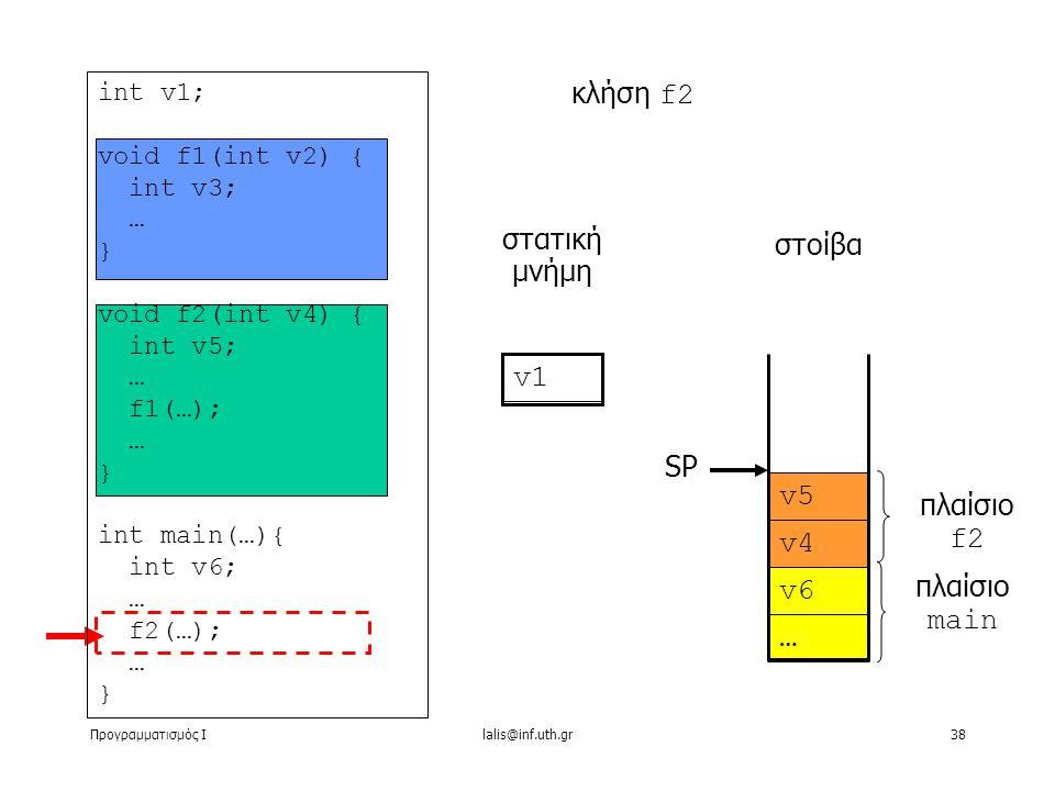 Προγραμματισμός Ιlalis@inf.uth.gr38 … στατική μνήμη κλήση f2 στοίβα v1 v6 v4 v5 πλαίσιο main πλαίσιο f2 SP int v1; void f1(int v2) { int v3; … } void f2(int v4) { int v5; … f1(…); … } int main(…){ int v6; … f2(…); … }