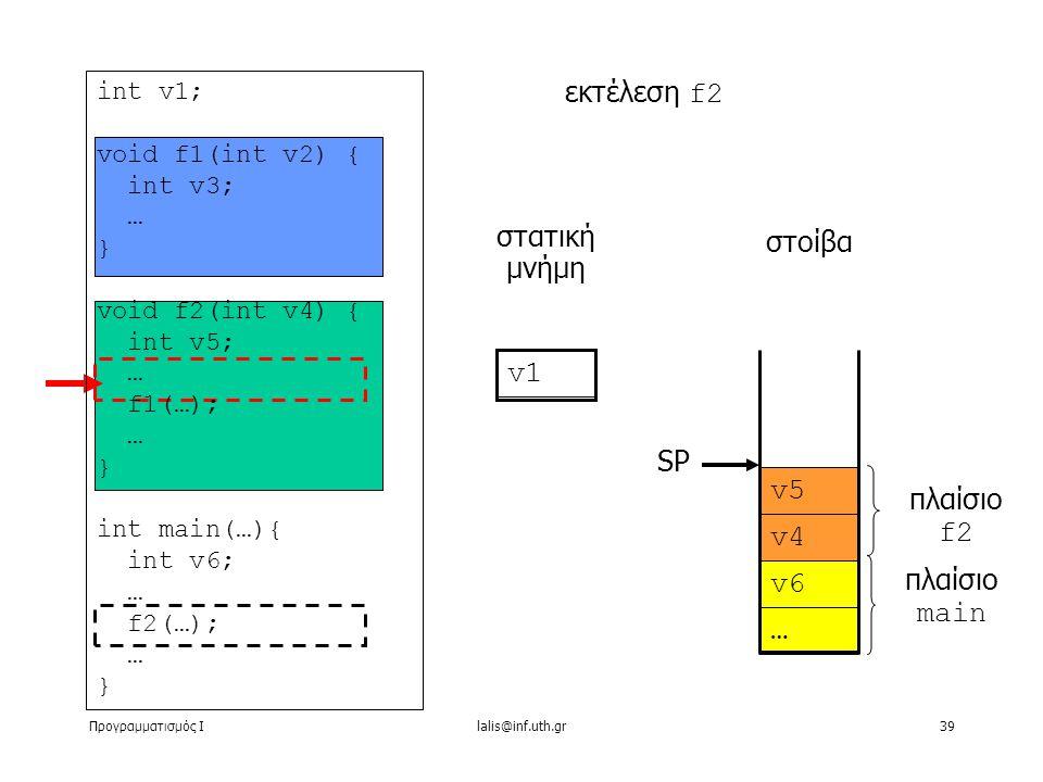Προγραμματισμός Ιlalis@inf.uth.gr39 … στατική μνήμη εκτέλεση f2 στοίβα v1 v6 v4 v5 πλαίσιο main πλαίσιο f2 SP int v1; void f1(int v2) { int v3; … } void f2(int v4) { int v5; … f1(…); … } int main(…){ int v6; … f2(…); … }