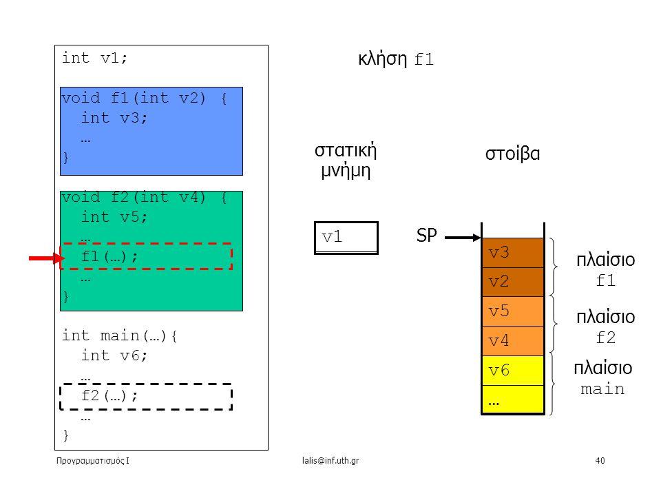 Προγραμματισμός Ιlalis@inf.uth.gr40 … στατική μνήμη κλήση f1 στοίβα v1 v6 v4 v5 v2 v3 πλαίσιο main πλαίσιο f2 πλαίσιο f1 SP int v1; void f1(int v2) { int v3; … } void f2(int v4) { int v5; … f1(…); … } int main(…){ int v6; … f2(…); … }