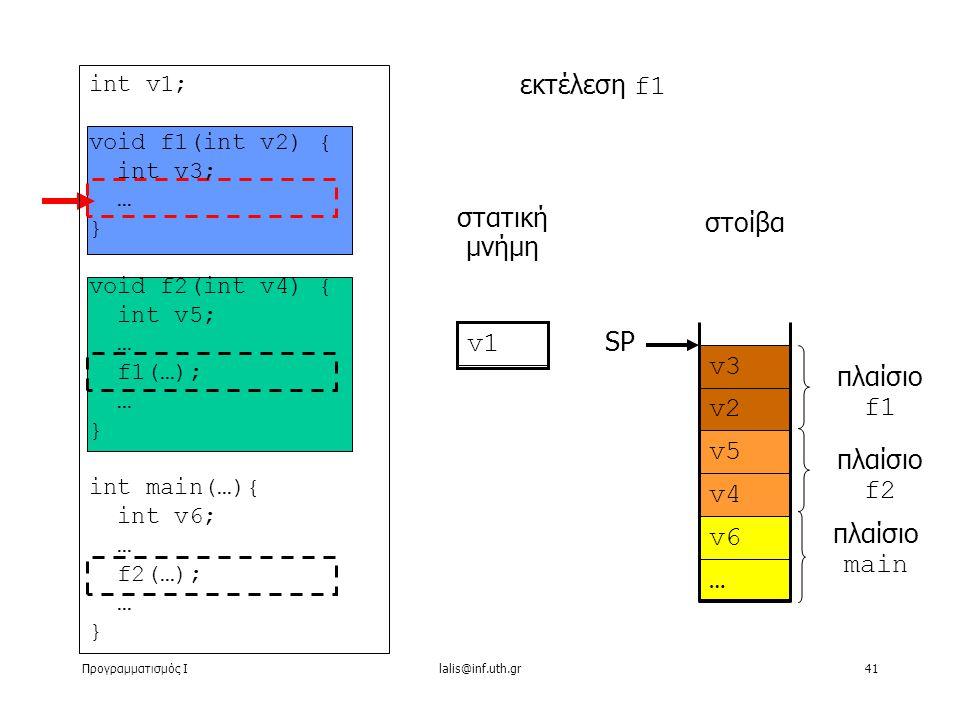 Προγραμματισμός Ιlalis@inf.uth.gr41 στατική μνήμη εκτέλεση f1 στοίβα v1 … v6 v4 v5 v2 v3 πλαίσιο main πλαίσιο f2 πλαίσιο f1 SP int v1; void f1(int v2) { int v3; … } void f2(int v4) { int v5; … f1(…); … } int main(…){ int v6; … f2(…); … }