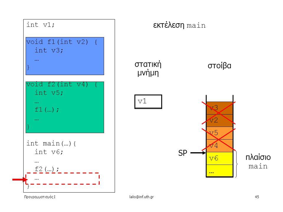 Προγραμματισμός Ιlalis@inf.uth.gr45 στατική μνήμη εκτέλεση main στοίβα v1 int v1; void f1(int v2) { int v3; … } void f2(int v4) { int v5; … f1(…); … } int main(…){ int v6; … f2(…); … } v2 v3 v4 v5 … v6 πλαίσιο main SP