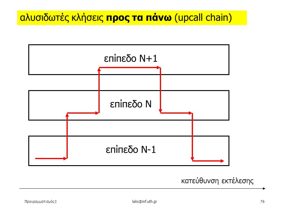 Προγραμματισμός Ιlalis@inf.uth.gr76 αλυσιδωτές κλήσεις προς τα πάνω (upcall chain) επίπεδο Ν+1 επίπεδο N επίπεδο Ν-1 κατεύθυνση εκτέλεσης