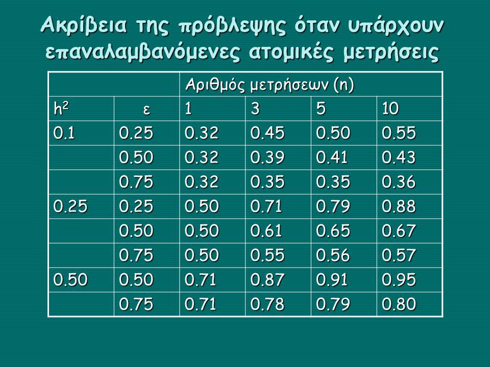 Ακρίβεια της πρόβλεψης όταν υπάρχουν επαναλαμβανόμενες ατομικές μετρήσεις Αριθμός μετρήσεων (n) h2h2h2h2ε13510 0.10.250.320.450.500.55 0.500.320.390.4