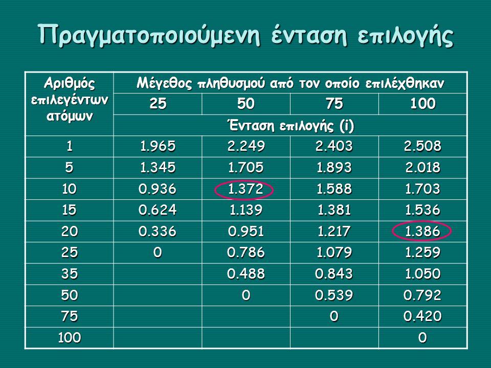 Πραγματοποιούμενη ένταση επιλογής Αριθμός επιλεγέντων ατόμων Μέγεθος πληθυσμού από τον οποίο επιλέχθηκαν 255075100 Ένταση επιλογής (i) 11.9652.2492.40