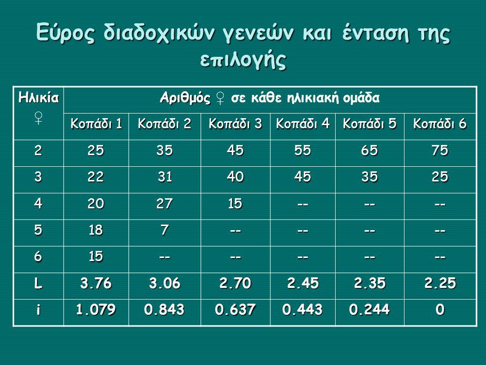 Εύρος διαδοχικών γενεών και ένταση της επιλογής Ηλικία ♀ Αριθμός Αριθμός ♀ σε κάθε ηλικιακή ομάδα Κοπάδι 1 Κοπάδι 2 Κοπάδι 3 Κοπάδι 4 Κοπάδι 5 Κοπάδι